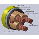 Type MC-IAC Interlocked Armor Power Cables Non Shielded 2.4kV