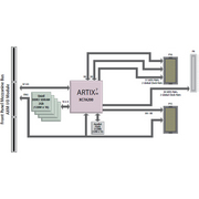 XMC-7A200 User Configurable Artix®-7 Field Programmable Gate
