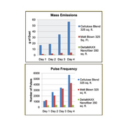 MERV 11 DeltaMAXX™ 123 Milligram Per Hour (mg/hour) Average
