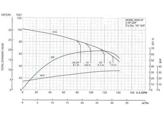 Total Head in Feet (3 HP ODP)