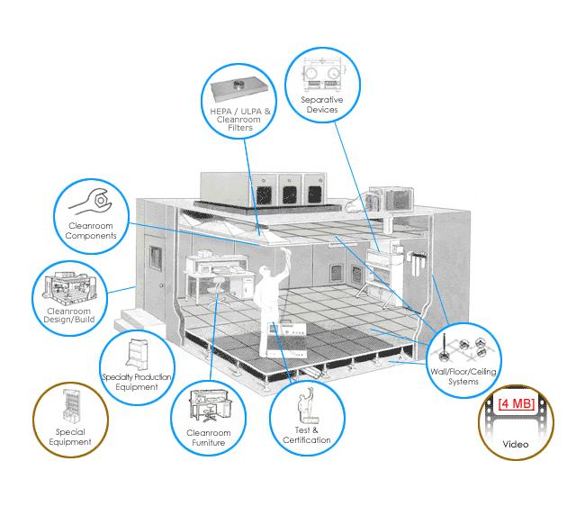 Cleanrooms Capabilities