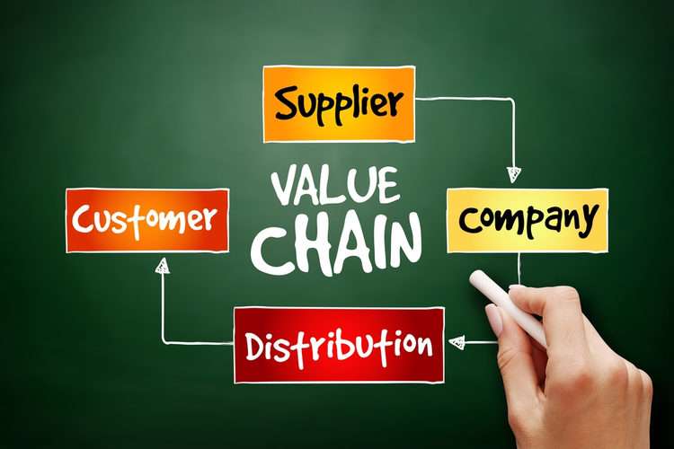 Hand drawn value chain process steps.