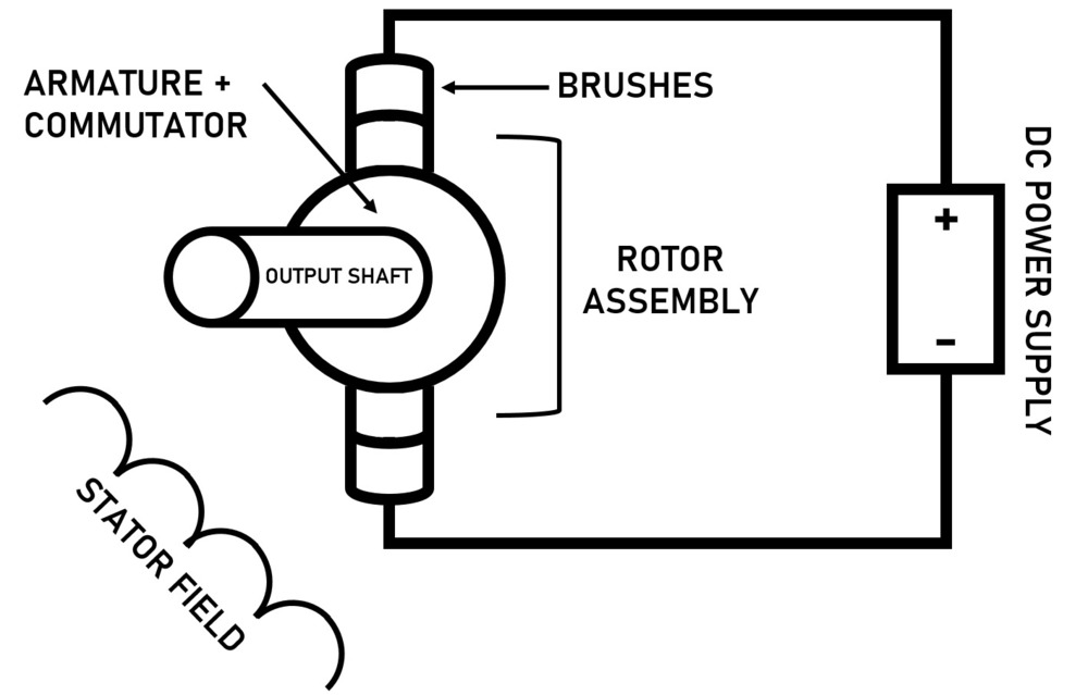 [DIAGRAM_3NM]  All About Series Wound DC Motors- What They Are and How They Work | Dc Stator Wiring Diagram |  | Thomasnet