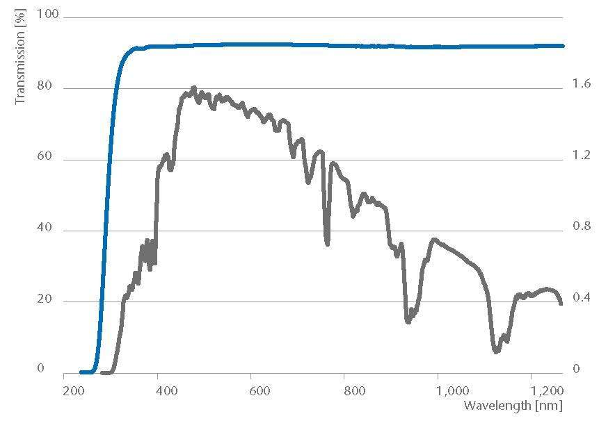 FullHD_Tranmission curve from schott-algae-brochure-borosilicate.jpg - a few seconds ago