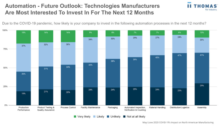 Automation technology in the manufacturing industry