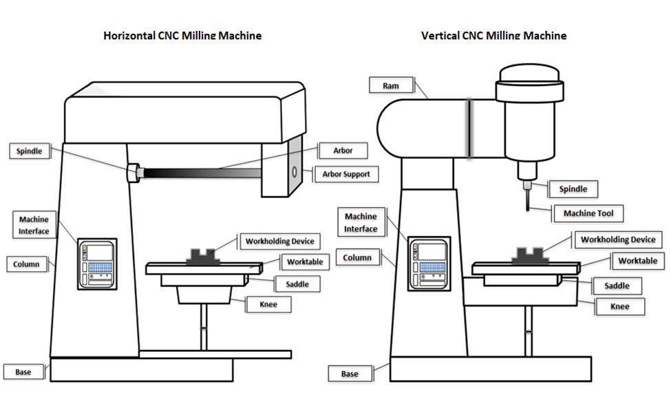 horizontal cnc mill diagram today diagram database Bridgeport Milling Machine Parts Diagram