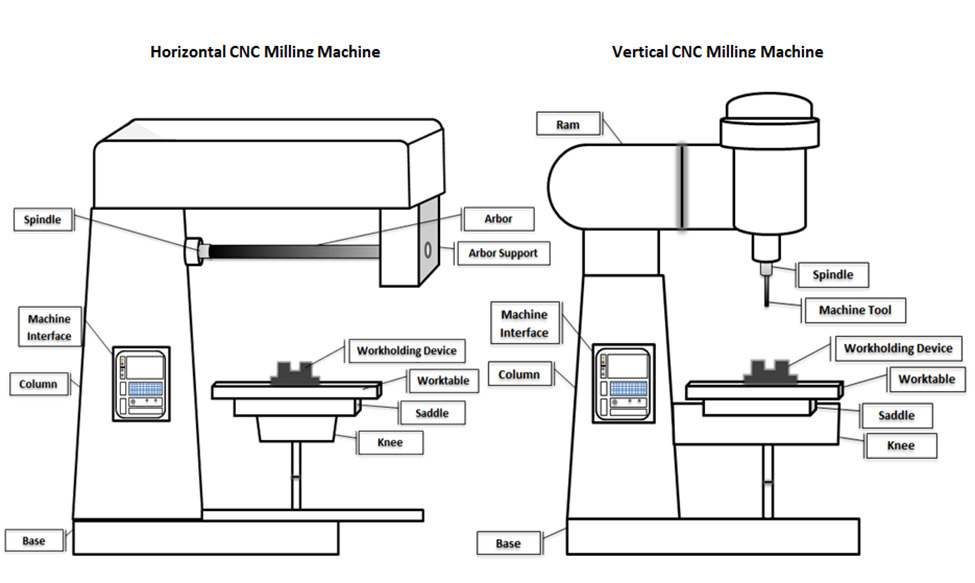 3 axis mill diagram understanding cnc milling  understanding cnc milling