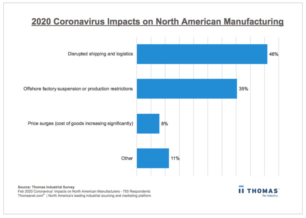 2020 Coronavirus Impacts on North American Manufacturing