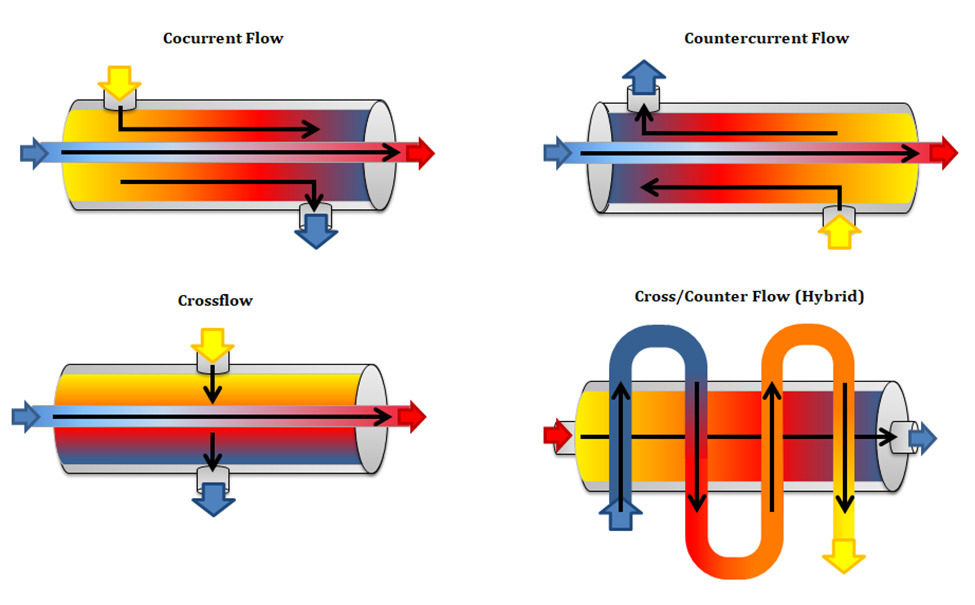 Understanding Heat Exchangers Types Designs Applications And Selection Guide
