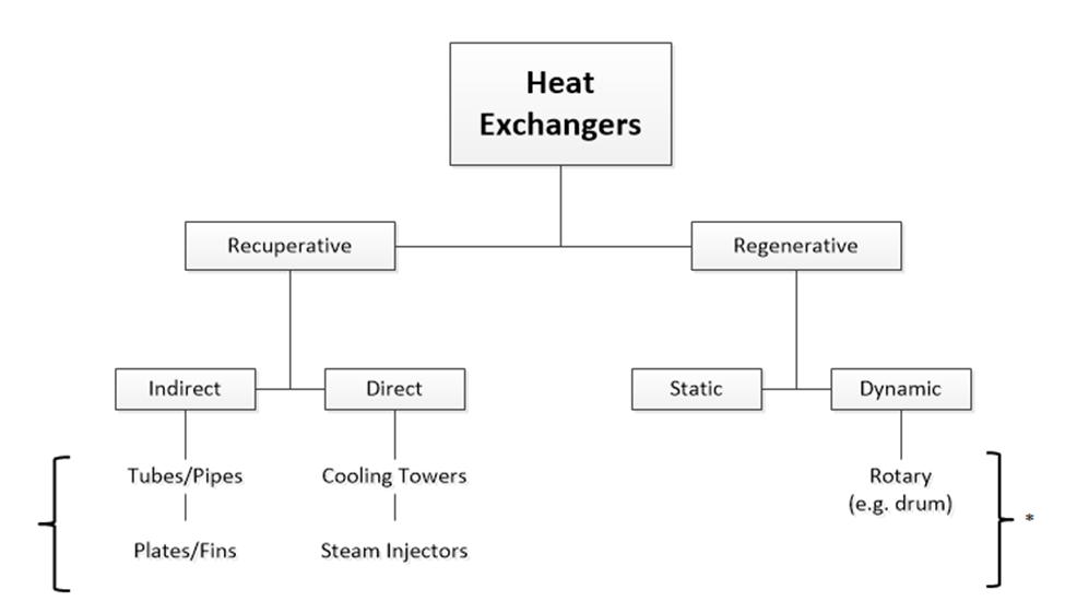Understanding Heat Exchangers - Types, Designs, Applications and